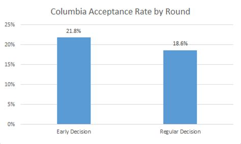 Columbia Admissions Essay - buyservicebestessayservices